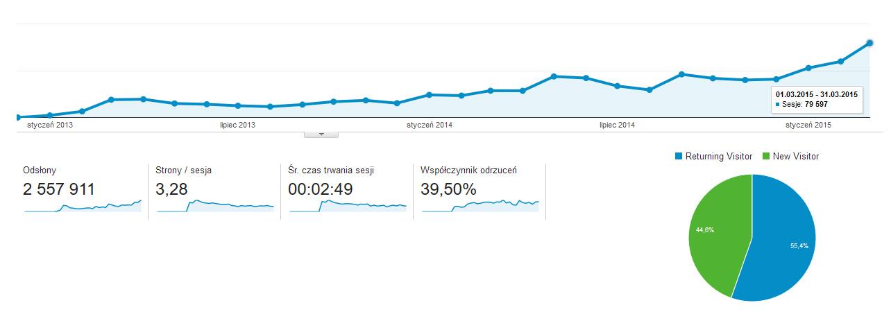 wzrost odwiedzalności strony - pozycjonowanie kobosystem
