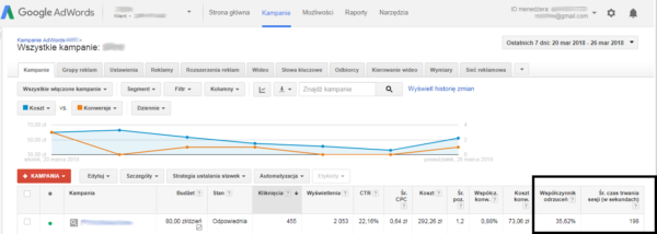 dane analytics w adwords